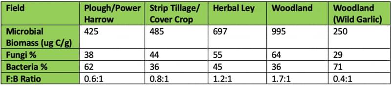 Soil testing results
