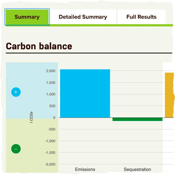Farm Carbon Toolkit test results